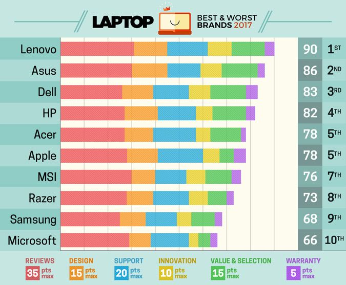 Dopo 7 anni in prima posizione Apple scende fino al quinto posto tra i produttori di computer portatili