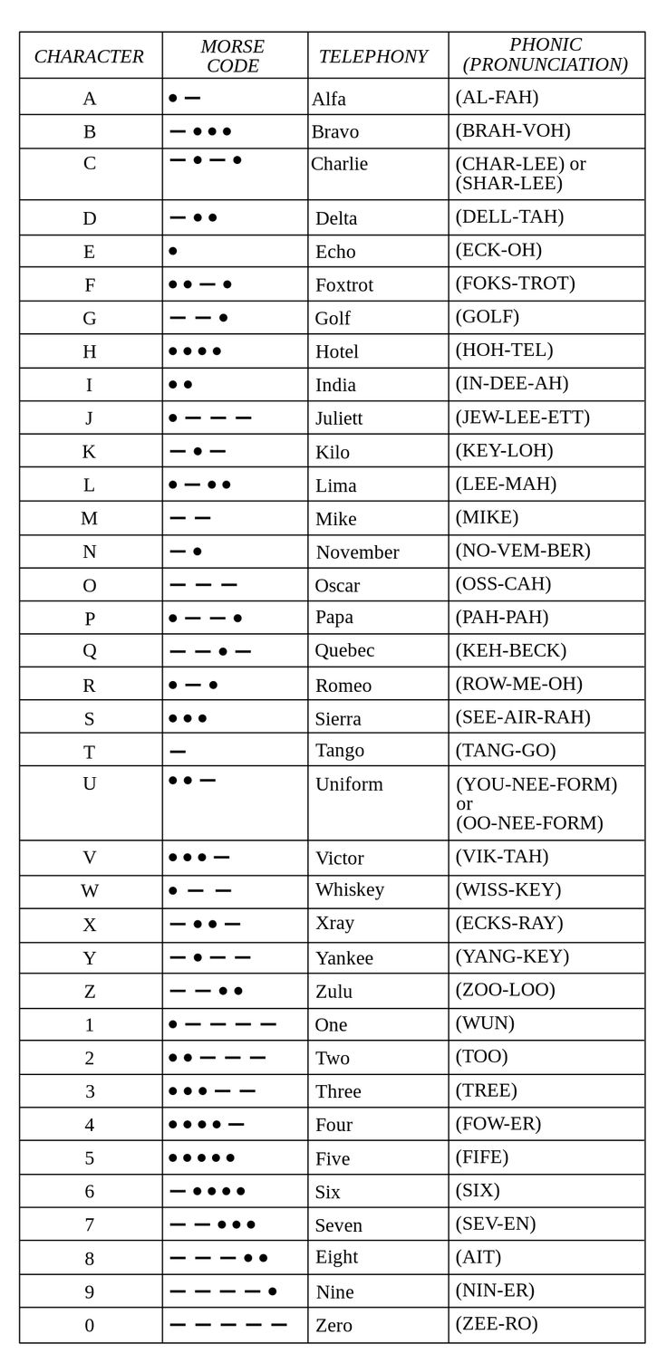 1000px-FAA_Phonetic_and_Morse_Chart2.svg.png (1000×2045)