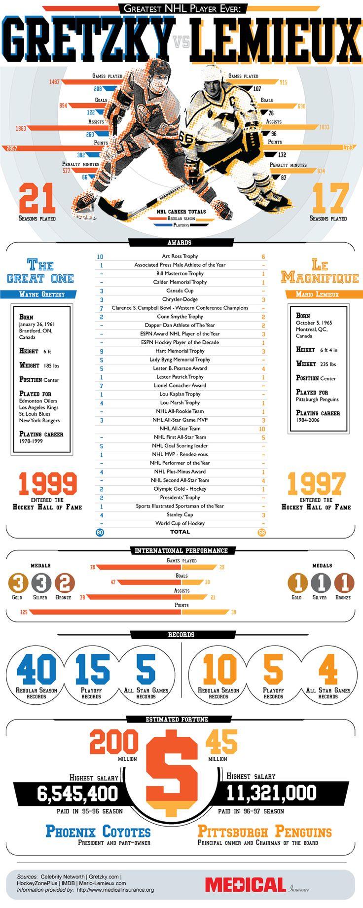 Greatest NHL Player Ever: Wayne Gretzky vs. Mario Lemieux (Infographic