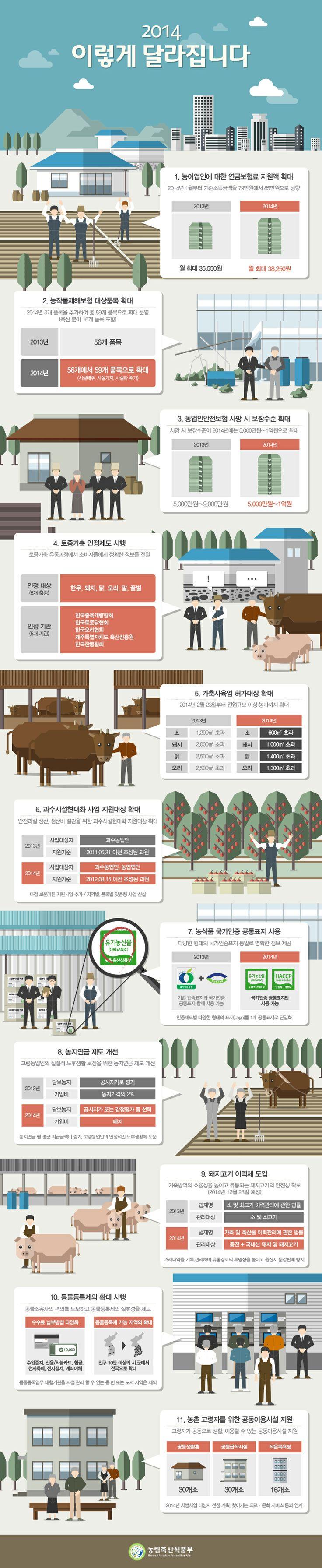 2014 농업 정책  농림축산식품부 Ministry of Agriculture, Food and Rural Affairs.(South korea)
