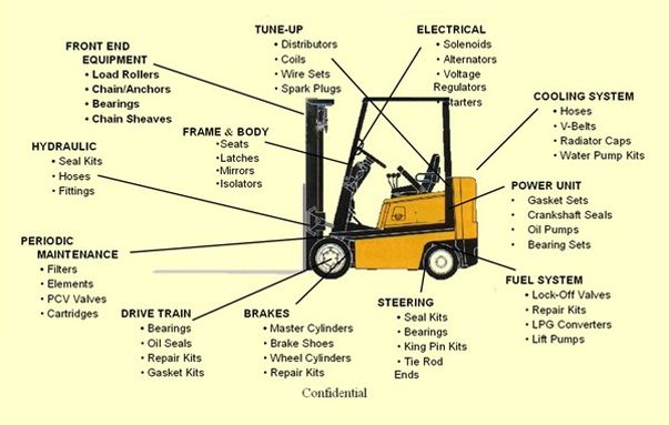Forklift Backup Alarm Iaw Osha Diagram Of An Electric Forklift