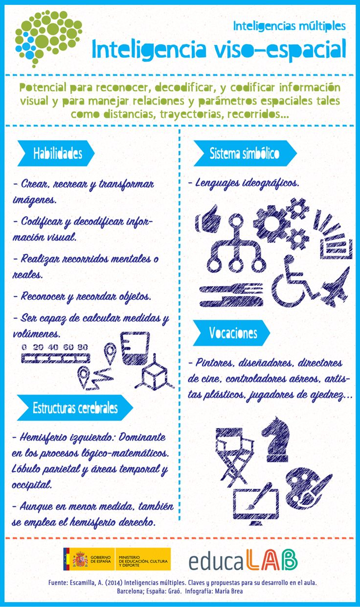 INTELIGENCIAS MÚLTIPLES: INTELIGENCIA VISO-ESPACIAL #INFOGRAFIA #INFOGRAPHIC #EDUCATION