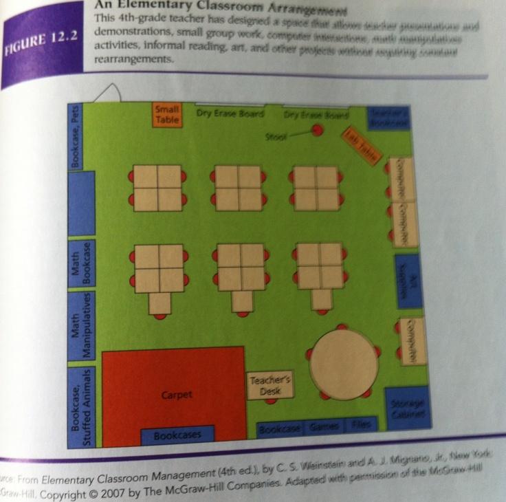Z Arrangement Classroom Design Disadvantages : Best aménagement et outils images on pinterest tools