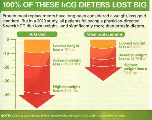 According to Dr. Oz, 100% of HCG dieters lost big. Find out more here www.insideoutwell...