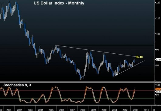 US Dollar Index: Where to & How?