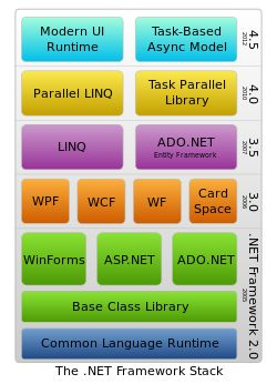 .NET Framework version history   http://www.multisoftsystems.com/