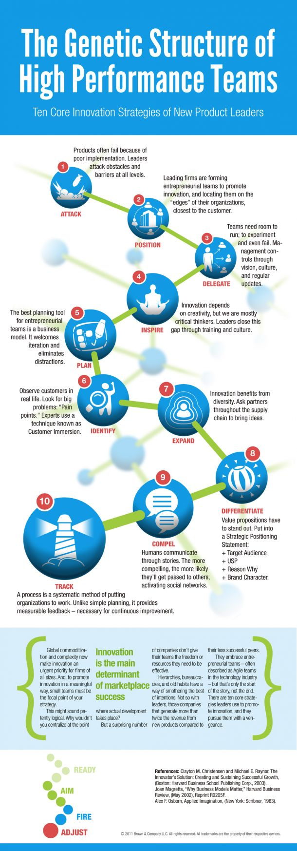 The Genetic Structure of High Performance Teams[INFOGRAPHIC]