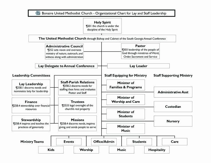 Church Organizational Chart Template Luxury Church Org Chart Covernostrafo In 2020 Organizational Chart Business Plan Template Word Org Chart