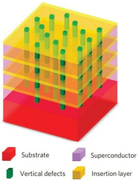 Pushing the bounds of superconductivity: New unique multilayer materia designed to be extraordinary superconducting