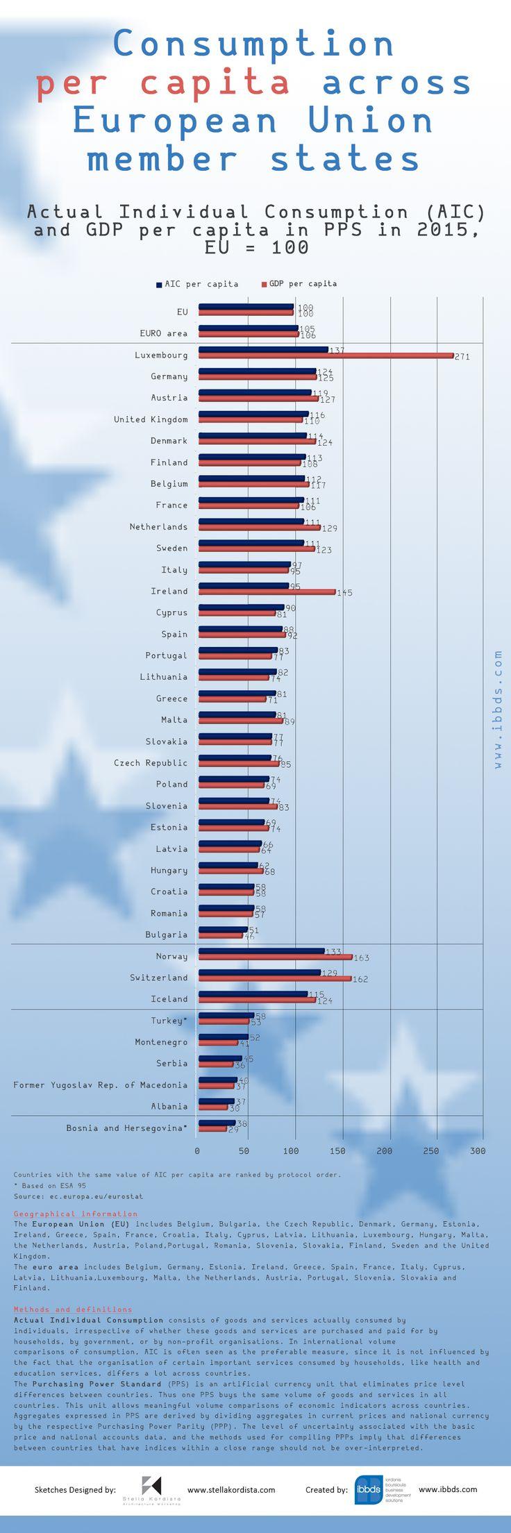 Consumption Per Capita Across European Union Member States Infographic