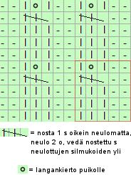 Punomo - Tee itse - Neulonta - OIKEIN-NURIN NEULOKSIA