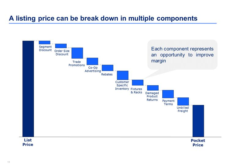 Best Pricing Strategies Template  Framework By ExMckinsey