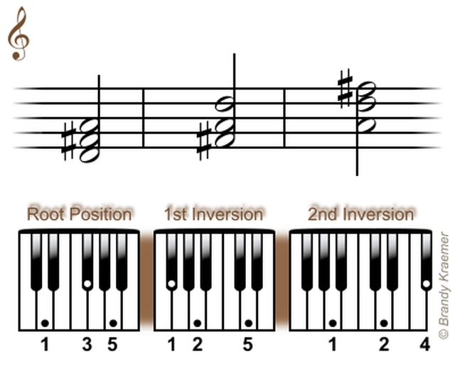 Acordes tríadas mayores para piano: Tríadas Re mayor en piano