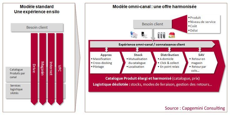 Le « back » au service du « front » dans un environnement omni-canal (1/2) | Capgemini Consulting France