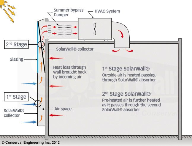 SolarWall 2 Stage Diagram