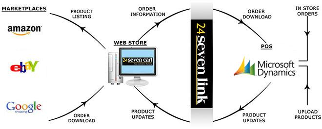 Microsoft RMS Ecommerce Integration – Integrate Microsoft Dynamics Point of Sales Retail Management System with Web Store by Using 24Seven Cart (An Ecommerce Platform). 24Seven Cat is Integrating MS RMS Software with Ecommerce that Comes with Very Advanced Features, Which Help you to Manage Inventories Easily or Quickly.