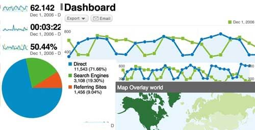Information Visualization: Getting Dashboards Right Ver1