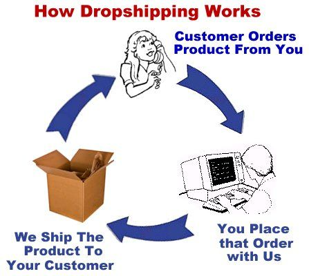 Dropshipping is not required for your online business     Passive Income For Newbies