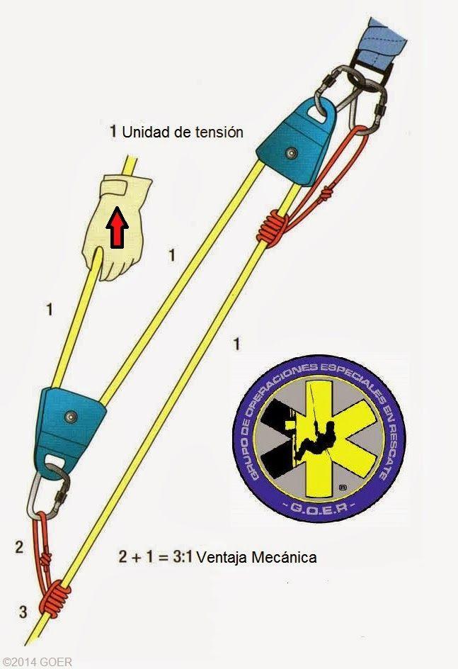Técnica: El Método-T para calcular las fuerzas en un sistema de ventaja mecánica