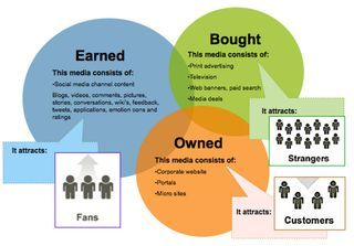 Definition of owned/earned/paid media - Forrester source