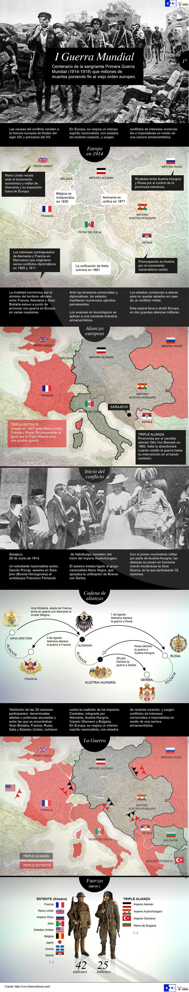 Primera Guerra Mundial. Europa en 1914. Agencia EFE.