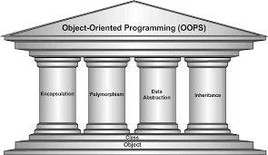 4 Pillars of OOPS in Java