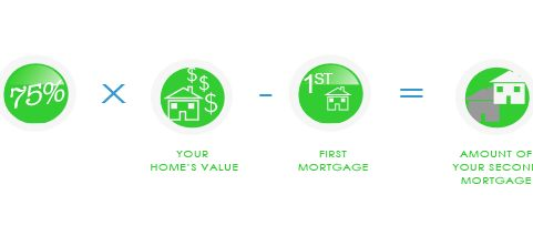 BC Debt Consolidation Loans Home Equity