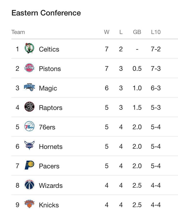 Currently 76ers are the 5th seed  Will we make the playoffs?  #trusttheprocess #sixers #76ers #ttp #nba #cavs #knicks #celtics #pistons