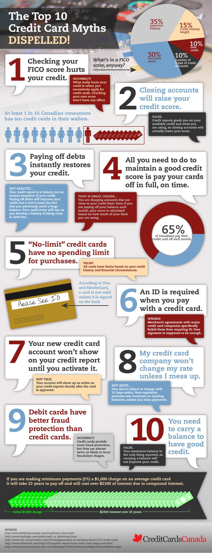 Top 10 Canadian Credit Card Myths Dispelled | Visual.ly
