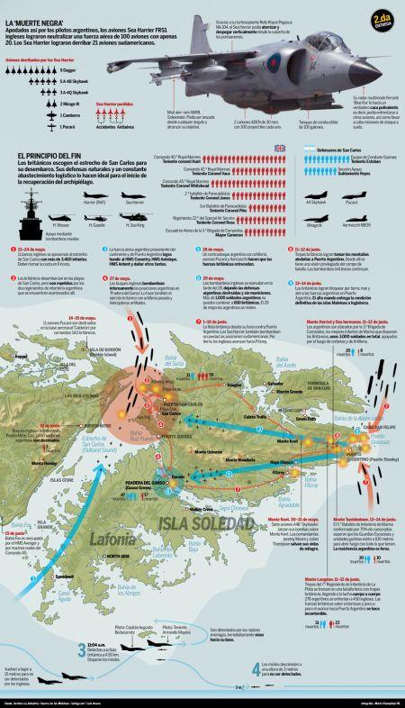 Guerra Malvinas