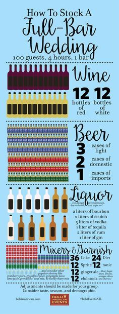 These wedding reception bar stock totals are based on a 100-person, 4-hour reception with one bar. Changes should be made according to your group's tastes and the season of your big day, but this is a great starting point. Drink up! Thanks for this great infographic at http://fifthgroup.com/blog/how-to-stock-a-wedding-bar/