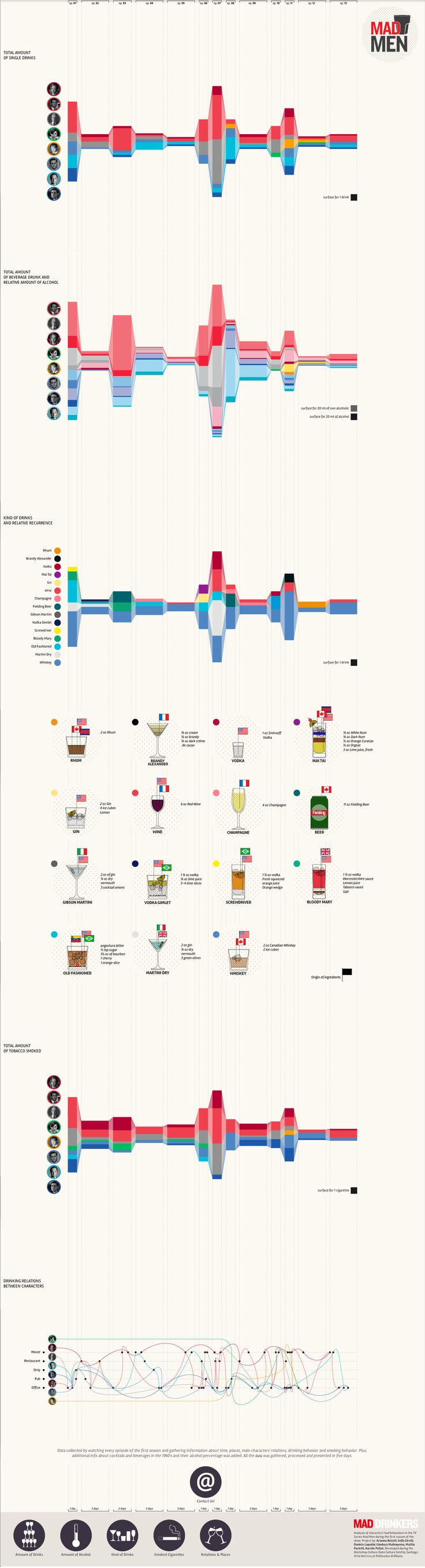 Mad Men Info graphic - how many drinks? Cool interactive version here: http://visual.ly/mad-drinkers?view=true