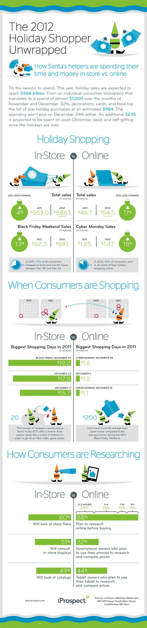 Great stats on the 2012 holiday shopper #infographic