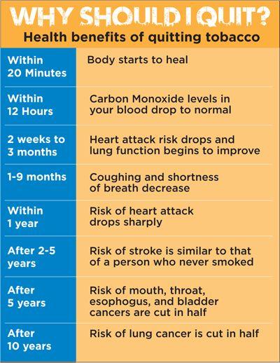 5 Health Benefits of Smoking