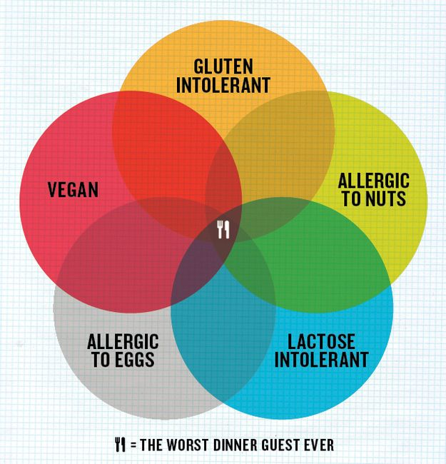 49 best images about venn diagrams on pinterest