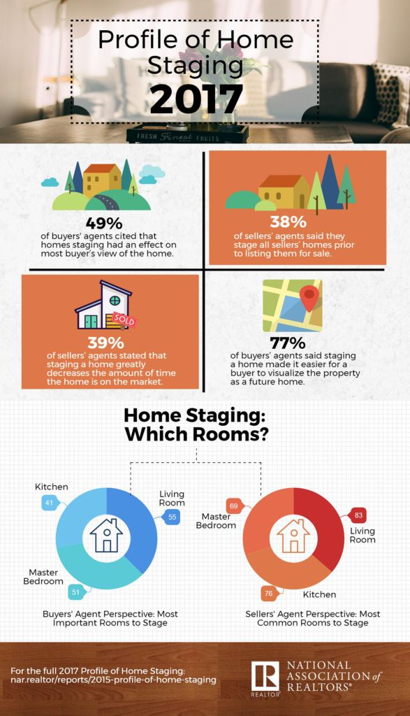 Learn more about the benefits of staging a home for sale, read what buyers and sellers think about it, and see an example of what definitely not to do!