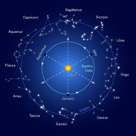 Night Sky Constellations Northern Hemisphere   The stars in our night sky are divided into many constellations. There ...