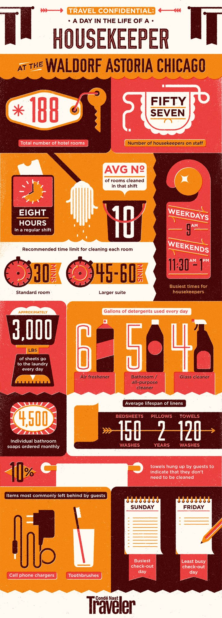 Infographic: A Day in the Life of a Housekeeper at the Waldorf Astoria Chicago - Klara Glowczewska, our editor in chief, fluffed pillows and scrubbed tubs for a day as an undercover housekeeper at the Waldorf Astoria Chicago. Her lesson: An eight-hour shift is not for the weak. Survey the numbers for proof.