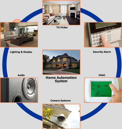 Automated home projects