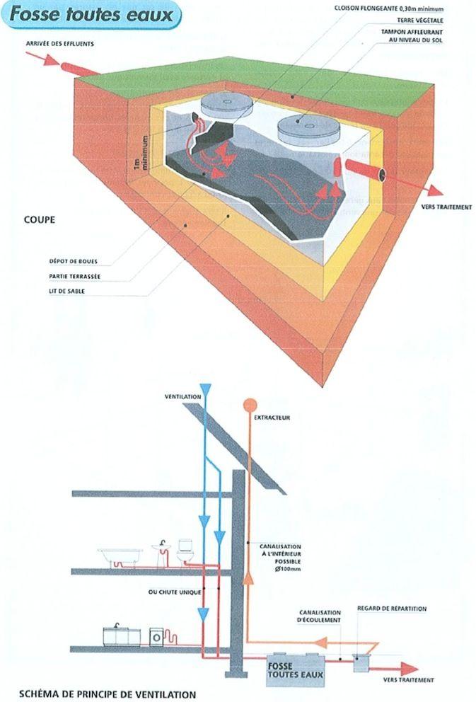 Installer sa fosse septique et son épandage à drain soi-même   BricoleRenove.fr
