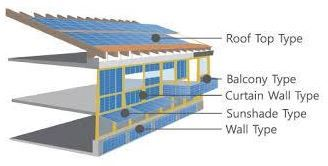 Building with Sunshine  After decades in anticipation, the solar energy market has created a substantial and growing movement to integrate photovoltaics (PV) in buildings, where many of the building components and the solar energy production are one in the same.