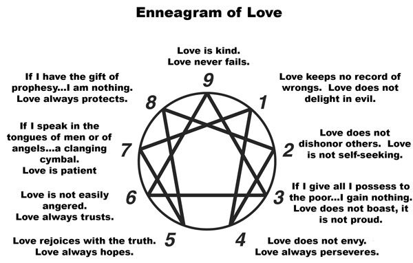 enneagram 3 and 4 relationship carbon