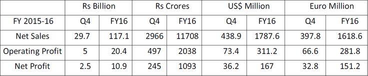 NEU-DELHI: Gurgaon basierend Apollo Reifen, seine finanzielle Leistungsfähigkeit für das vierte Quartal, das Ende März 2016 und für das Jahr 2016 ... #Betriebsergebnis #Umsatz #Nettogewinn #Finanzergebnisse #BilligimporteApolloReifen