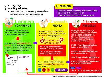 RECURSOS PRIMARIA | Esquema con los pasos básicos para resolver un problema de matemáticas ~ La Eduteca