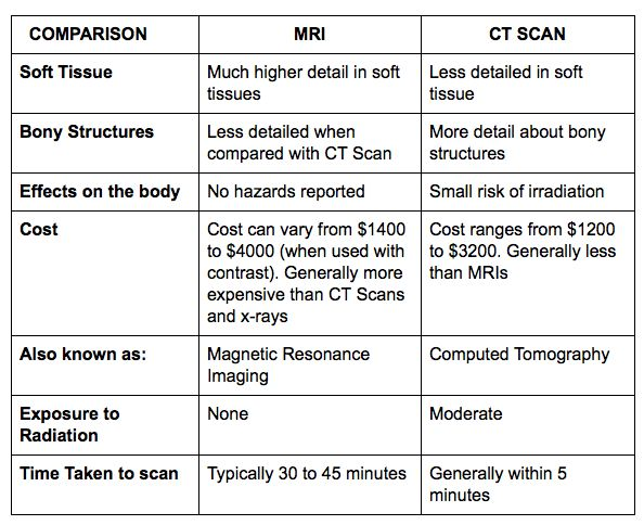 magnetic resonance imaging mri and computed Students arrt certified in radiologic technology may continue on for certificates in computed tomography (ct) and/or magnetic resonance imaging (mri.
