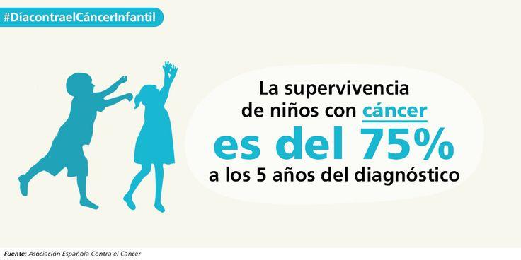 Infografía sobre el Día Mundial contra el Cáncer Infantil #DíacontraelCáncerInfantil