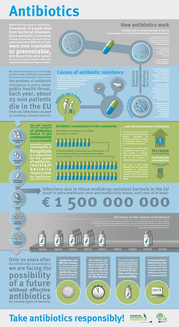 What is antibiotic resistance? #infographic #antibiotics #takerespobsibly - www.healthcoverageally.com