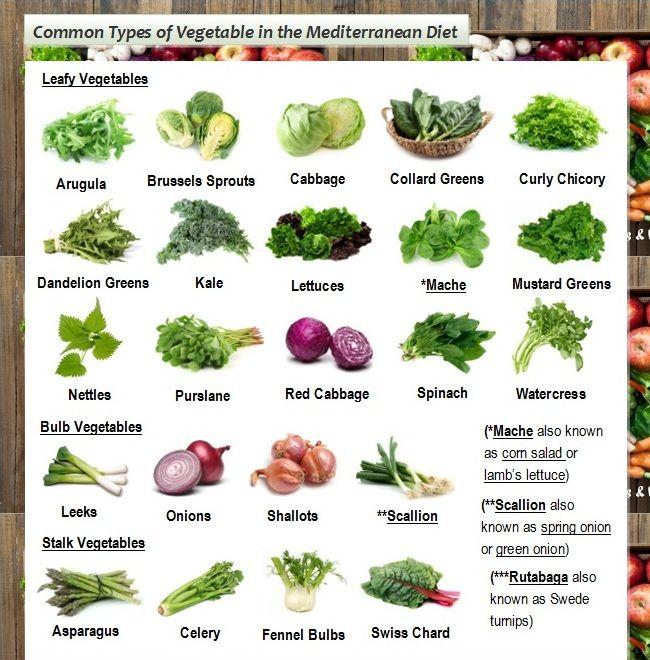 Mediterranean Diet Food: Vegetables