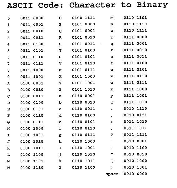 Ascii characters binary