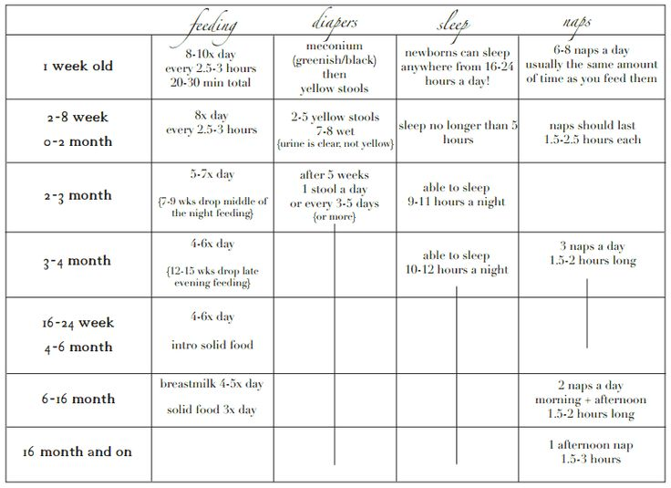 babywise cheat sheet! this is perfect for at a glance reminders of what the heck I'm doing every day...